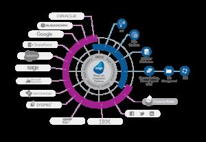 Magic Software Launches: Global Integration Channel Partner Program